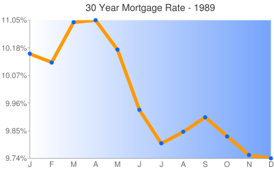 Mortgage Rates 1989